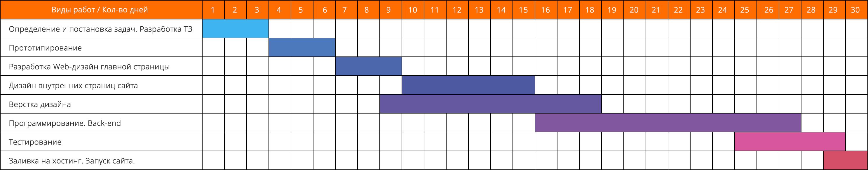Календарный план на создание сайта создание сайтов спб вакансии